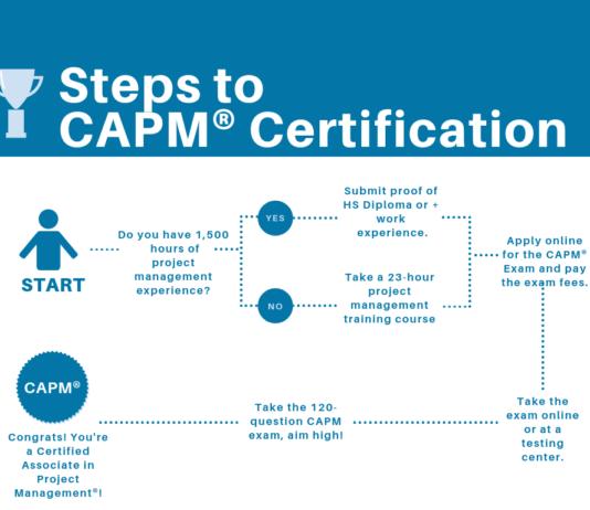 CAPM certification
